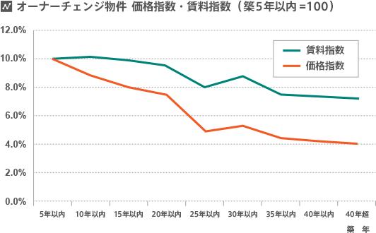 オーナーチェンジ物件 価格指数・賃料指数(築5年以内=100)