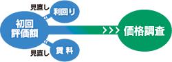 継続評価の一貫性、トータルコストの削減【図】