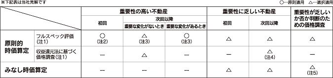 (表)国交省「財務諸表のための価格調査に関するガイドライン」(案)に基づく時価算定手法の適用方法について