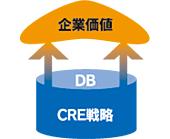 CRE戦略【図】