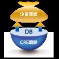 CRE情報整理サポート