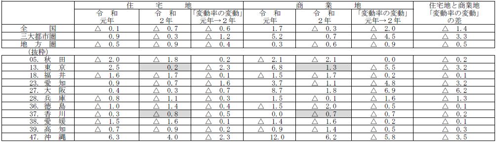 香川県 令和2年 地価調査結果の分析