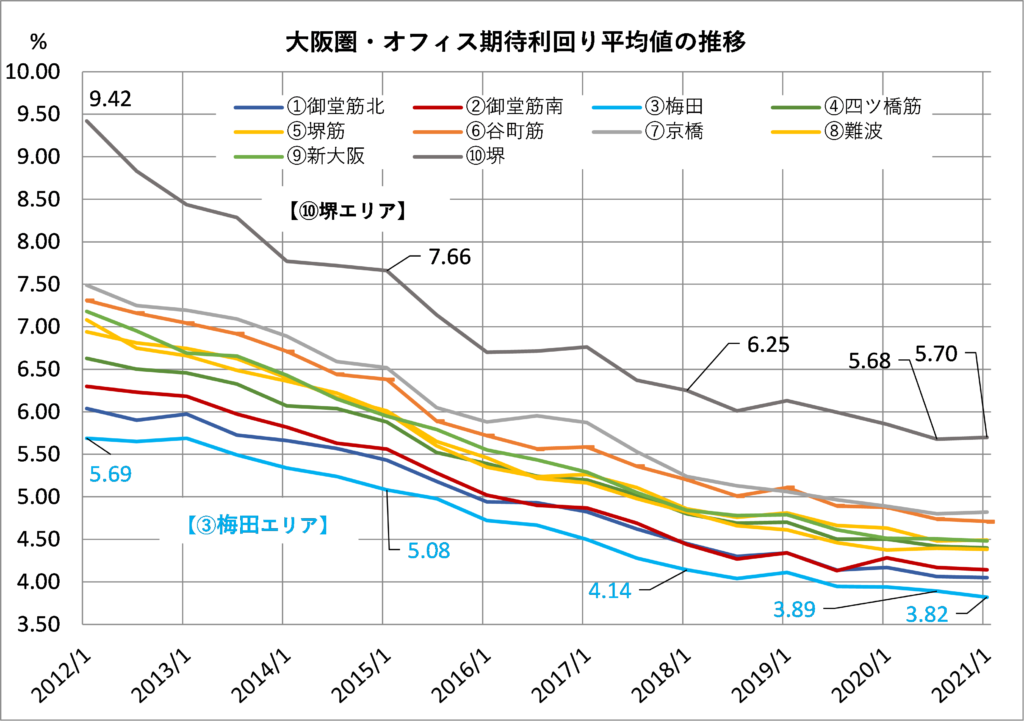 大阪圏オフィス期待利回り平均値の推移