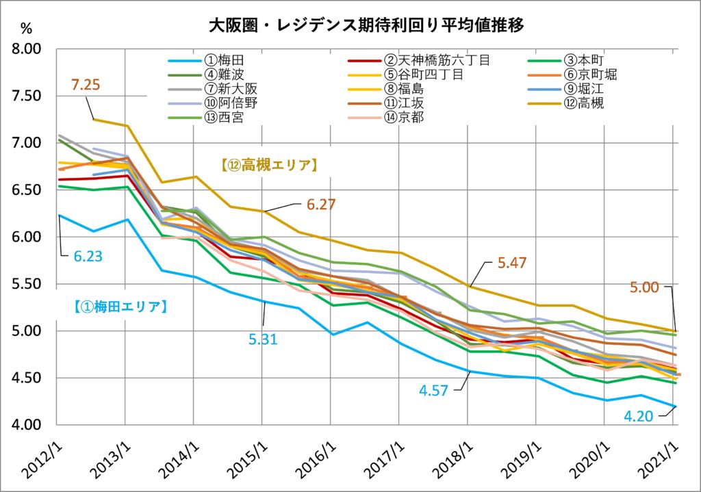 大阪圏レジデンス期待利回り平均値の推移