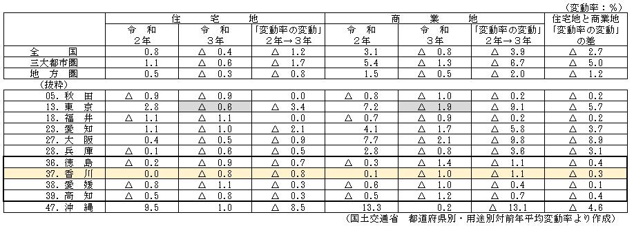 令和2年と3年の変動率の比較