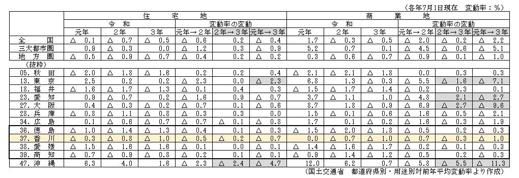 令和元年・2年・3年の変動率の比較